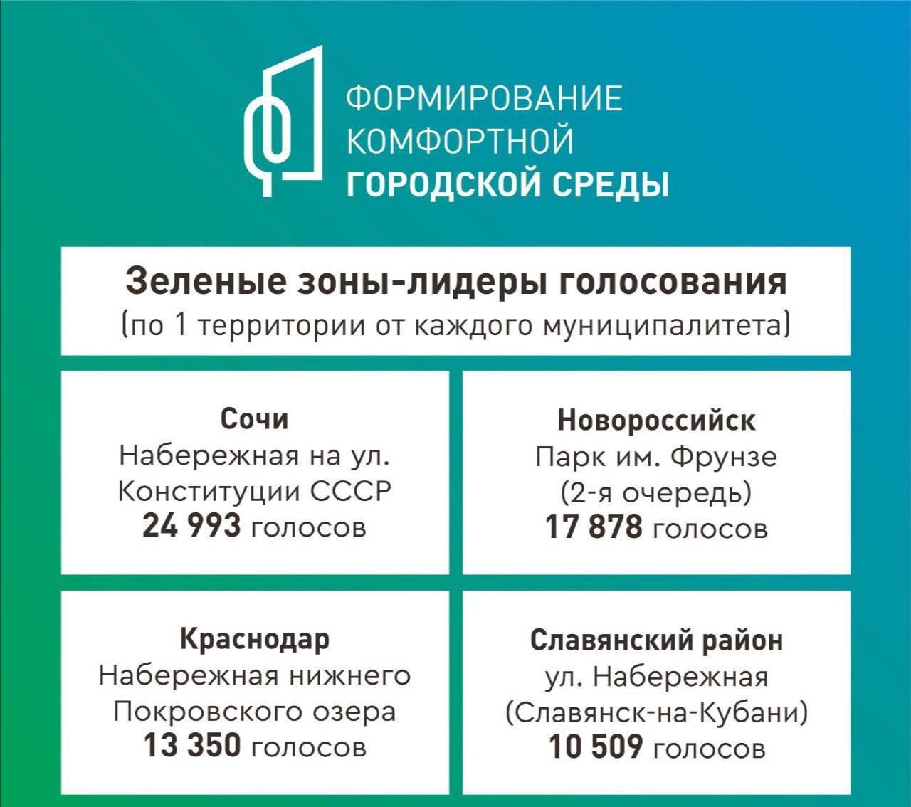 За благоустройство зеленых зон в Краснодарском крае проголосовали порядка 450 тысяч человек